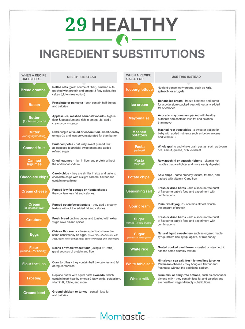 Healthy_Ingredient_Substitutions-01
